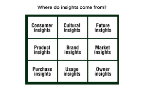 Where Insights Come from